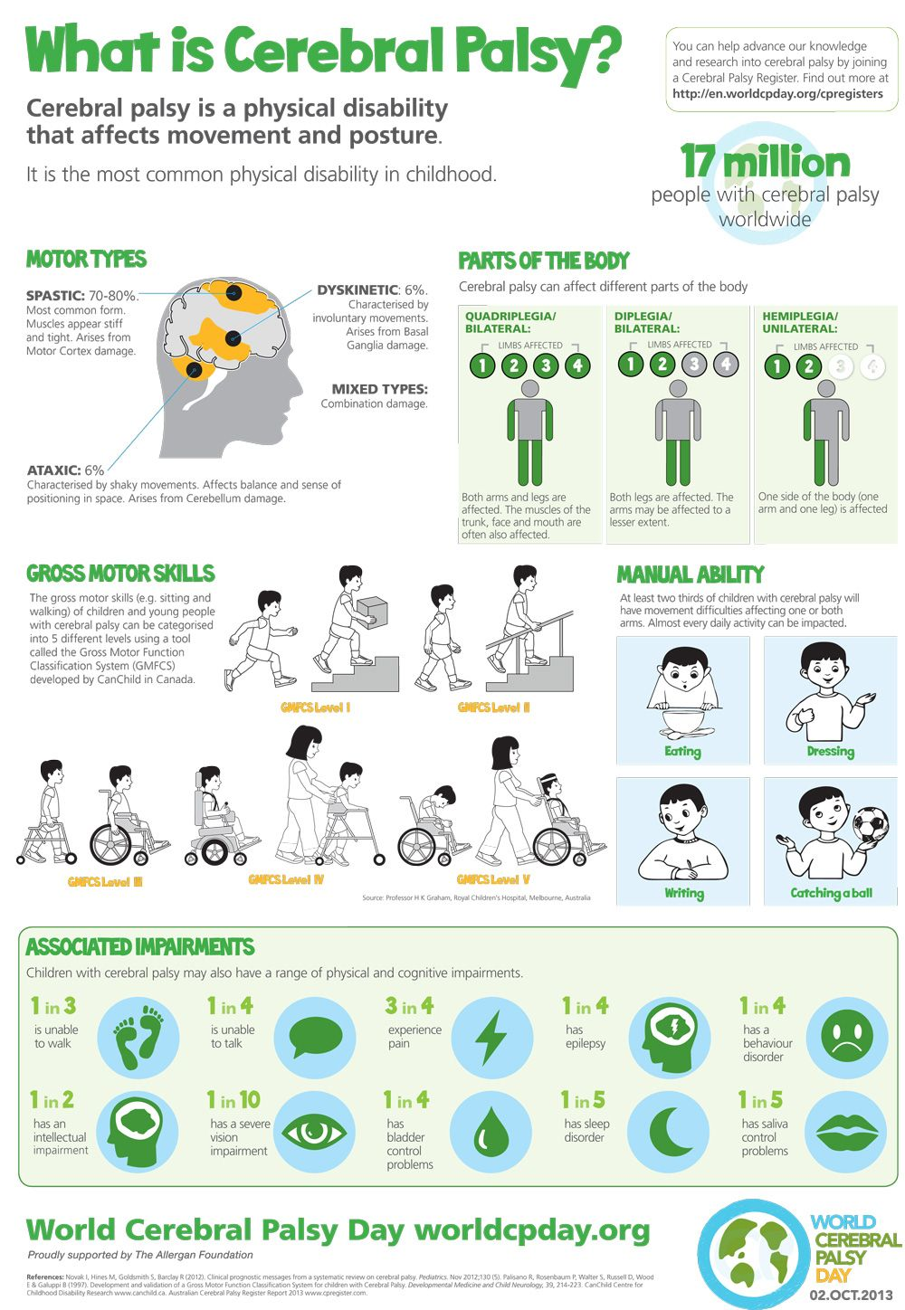 Cerebral Palsy is the result of a brain injury or abnormal development of the brain. Learn more!